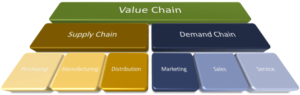 5 Things You Didn't Know about Supply Chain Management